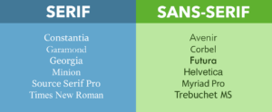 "This is a chart with two columns. The left column says ""serif"" and the right column says ""sans serif."" Under each column is a list of fonts. The ""Serif"" column reads: Constantia, Garamond, Georgia, Minion, Source Serif Pro, Times New Roman. The ""Sans-serif"" column reads: Avenir, Corbel, Futural, Helvetica, Myriad Pro, Trebuchet MS."